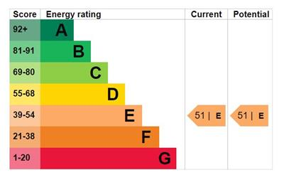 EPC Graph for Lamplighters Close, Waltham Abbey, Essex