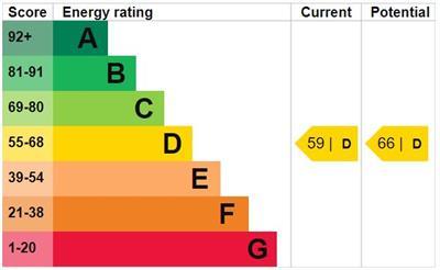 EPC Graph for Catalin Court, Howard Close, Waltham Abbey, EN9