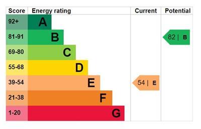 EPC Graph for Burford Close, Ickenham, Uxbridge
