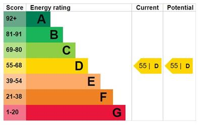 EPC Graph for King Harold Court, Sun Street, Waltham Abbey