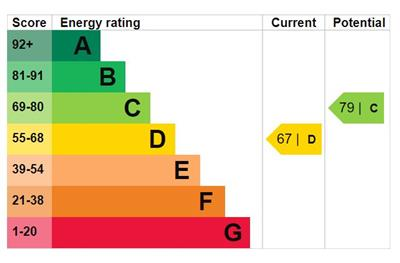EPC Graph for Newteswell Drive, Waltham Abbey